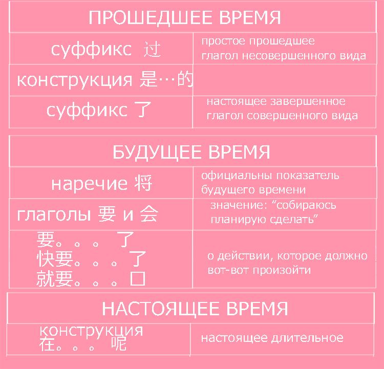 Времена в китайском языке (грамматика)